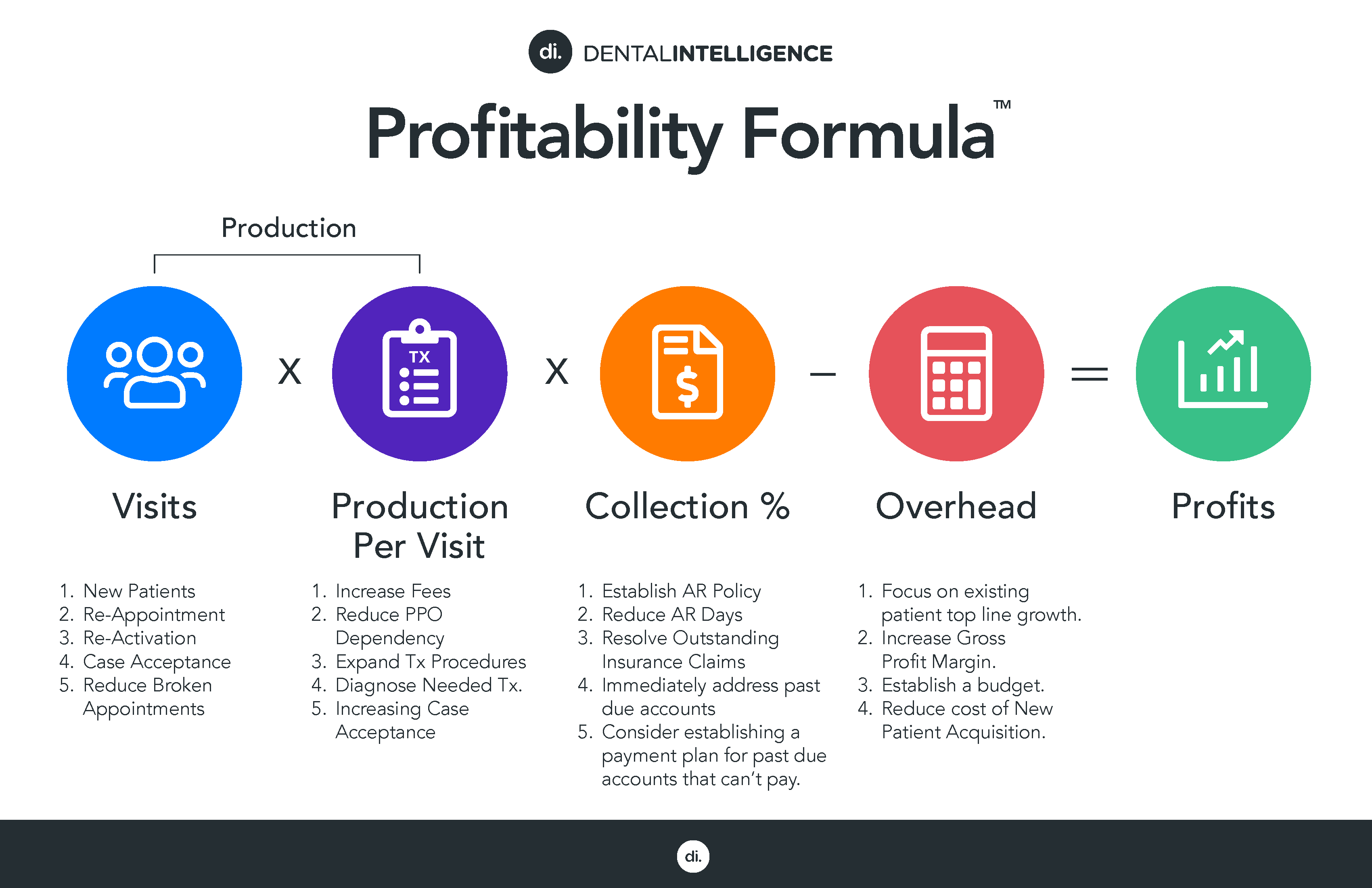 Profitability Formular